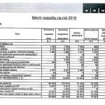 Návrh kohoutovického rozpočtu na rok 2016
