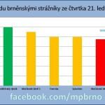 Led na Brněnské přehradě dorostl do 12 centimetrů, strážníci měřili v sedmi lokalitách – bruslit je možné i v Žebětíně