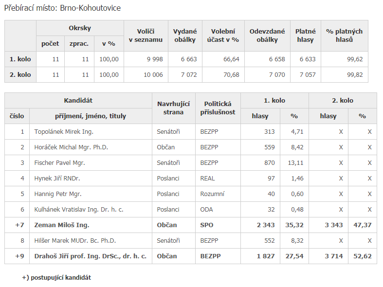 volby-prezident-brno-kohoutovice
